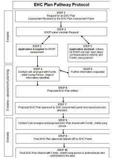 EHC Plan Pathway Protocol