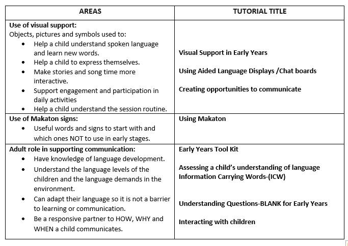 Speech and Language table